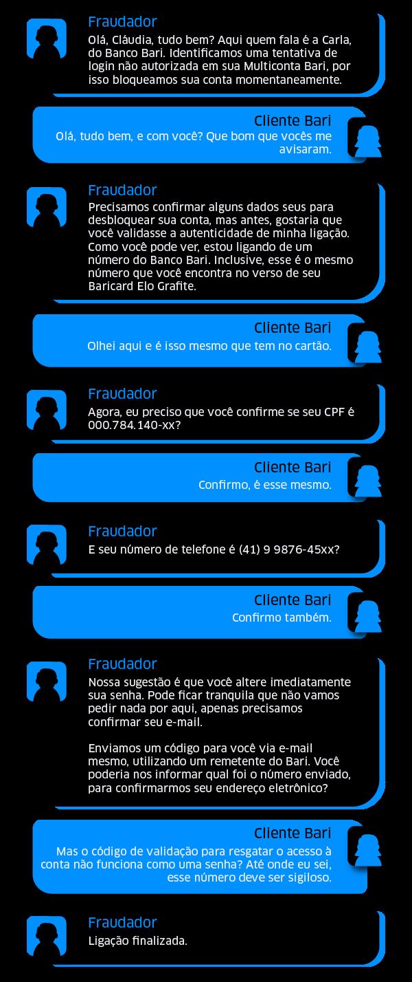 Imagem com a trascrição de diálogo entre fraudador e vítima durante uma tentativa de golpe.