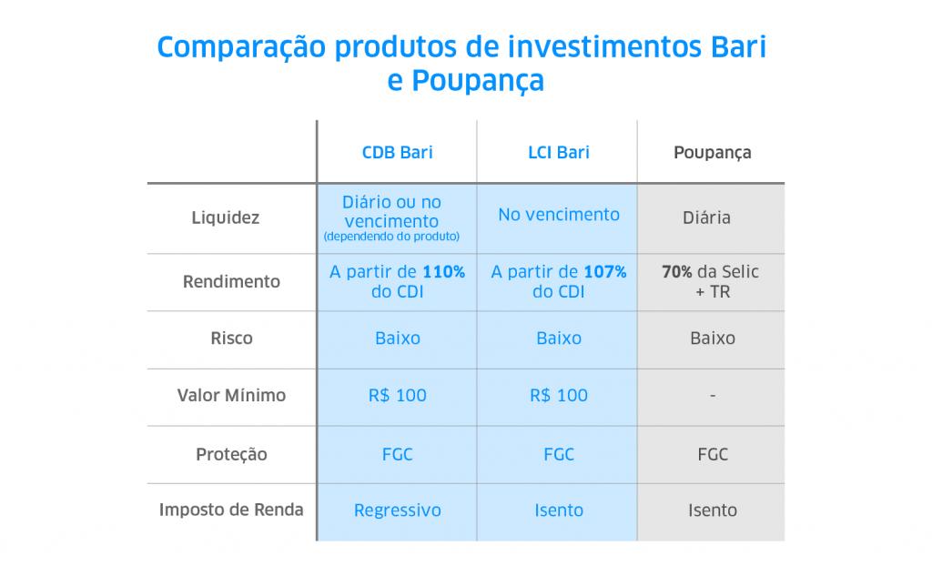 tabela comparativa entre poupança e outros produtos de renda fixa