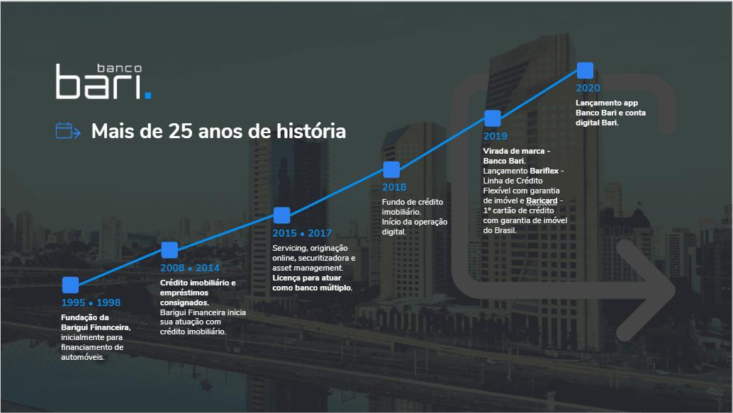 Infográfico mostra a linha do tempo do Banco Bari.